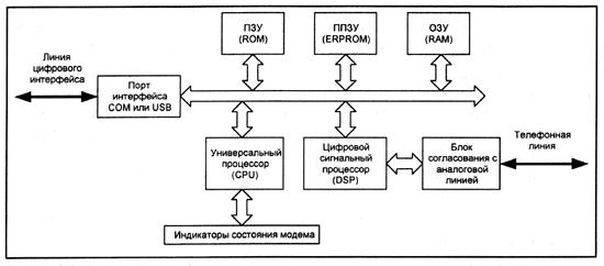Блок-схема современного модема.
