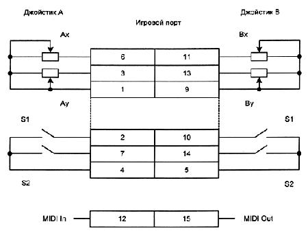 Схема подключения датчиков джойстика к игровому порту.